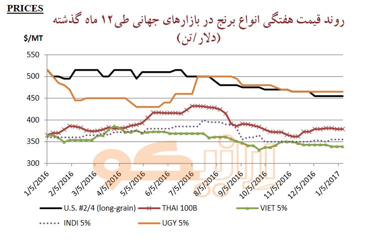 دورنمای بازار جهانی برنج در سال 2017
