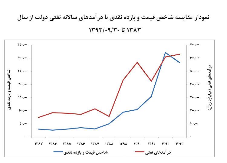 نمودار مقایسه شاخص قیمت و درآمدهای نفتی