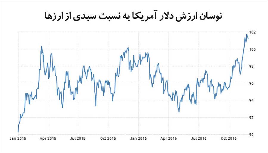 نسخه دلاری برای بازارهای کالایی جهان