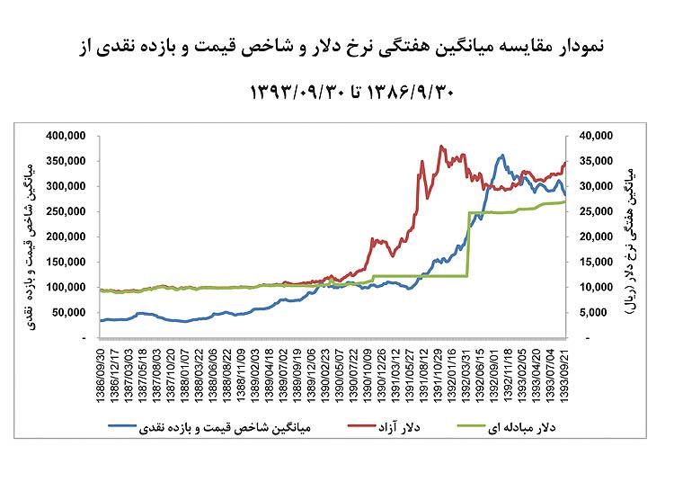 مقایسه میانگین هفتگی نرخ دلار و بازده نقدی