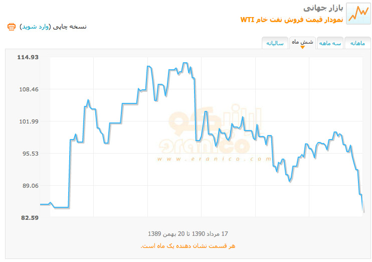 نمودار قيمت نفت