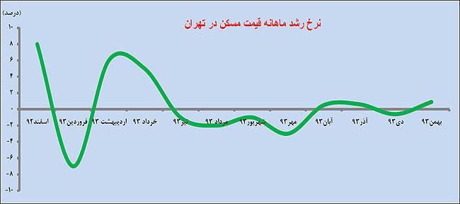 نرخ رشد ماهانه قیمت مسکن در تهران