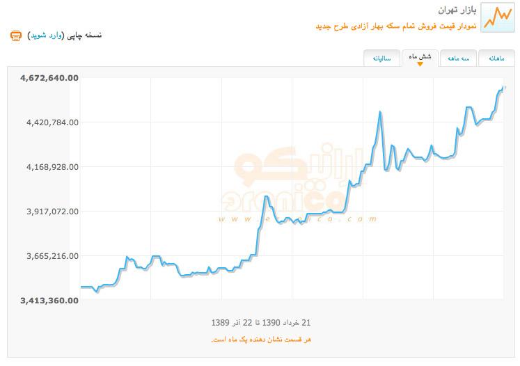 قیمت دلار صرافی کاج
