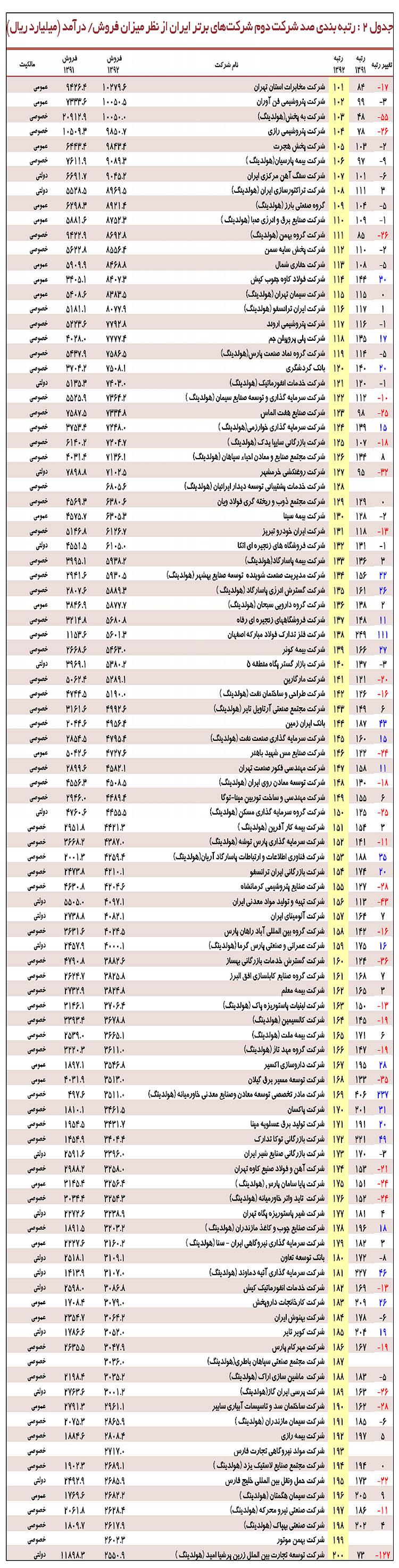 شرکت های برتر ایران