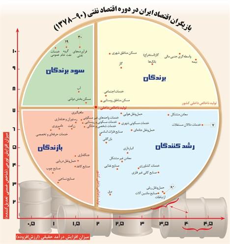 برندگان و بازندگان دوران وفور نفت در ایران