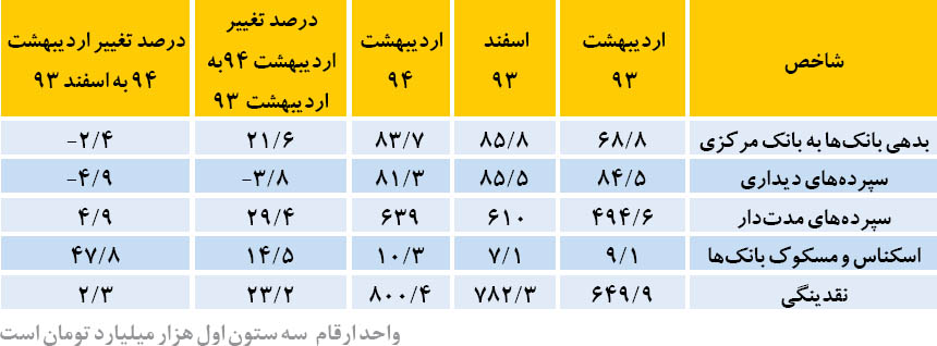 هوای متغیر در سه مدار بانکی