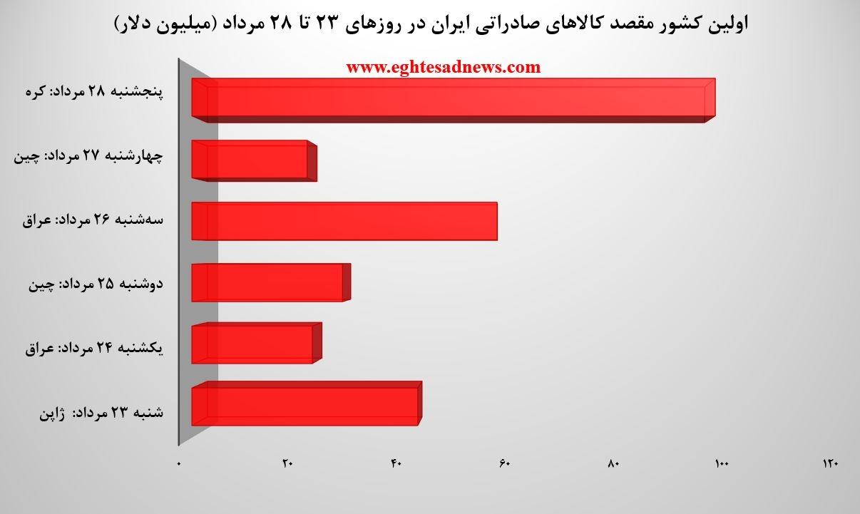 جذابترین کشورها برای تجار ایرانی کجاها هستند؟