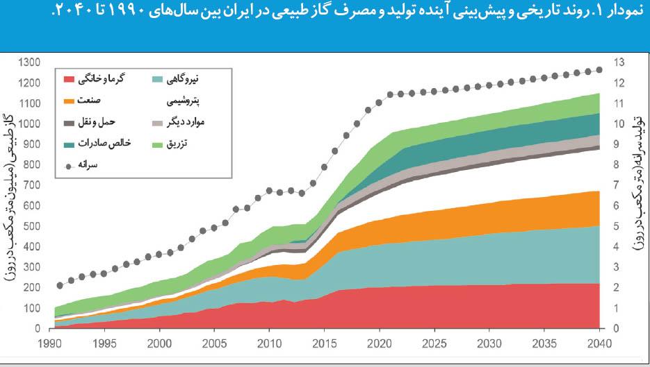 نگاه استنفورد به «ایران 2040»